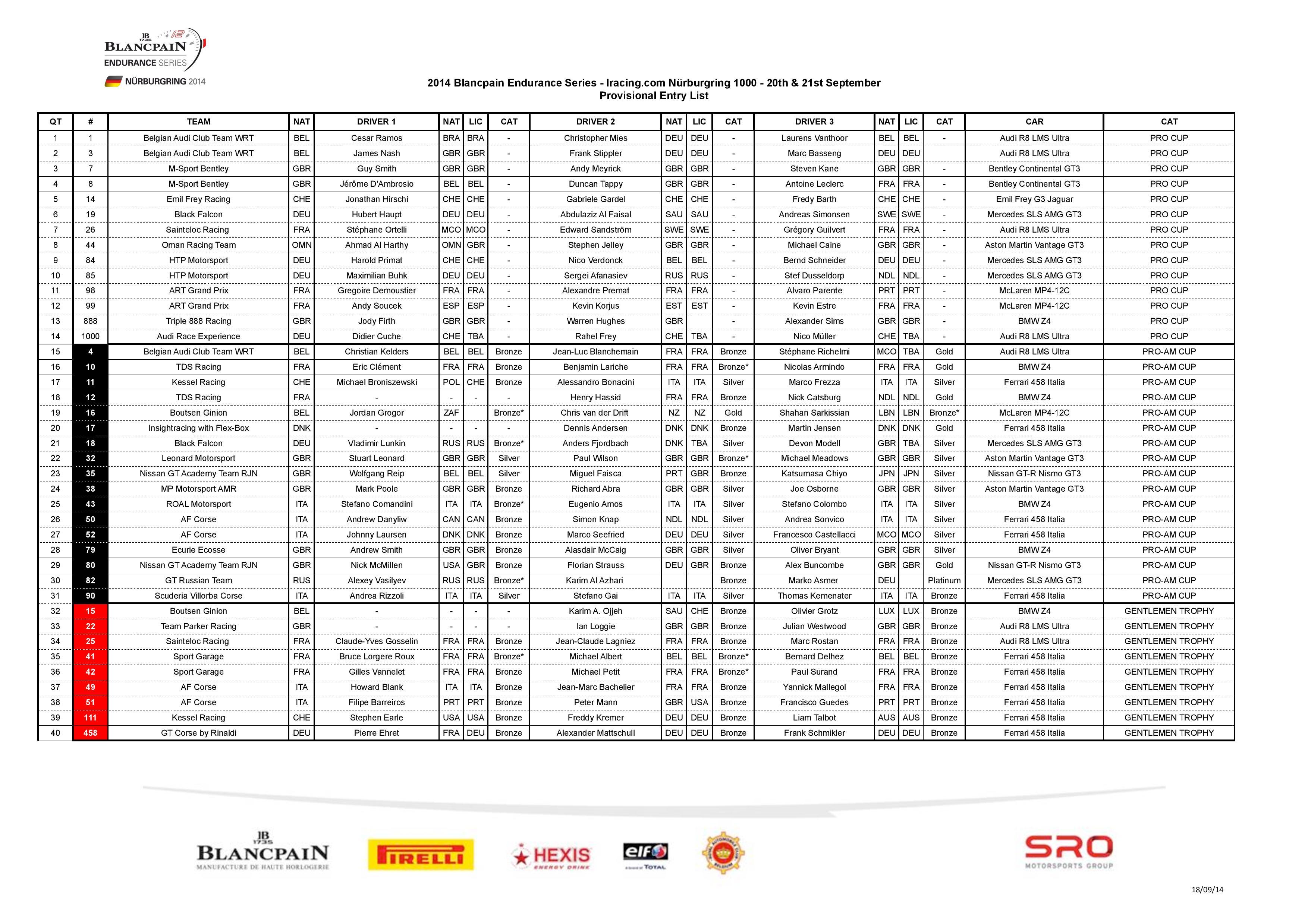 Entry list update for iRacing com Nürburgring 1000